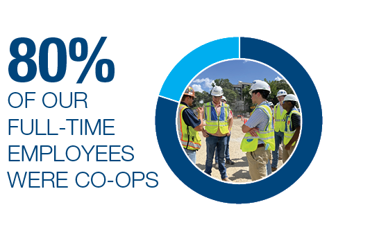 80 percent of our co-ops become full-time employees